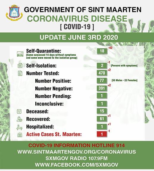 COVID-19 Updates Per June 3rd, 2020 » NEWS.SX